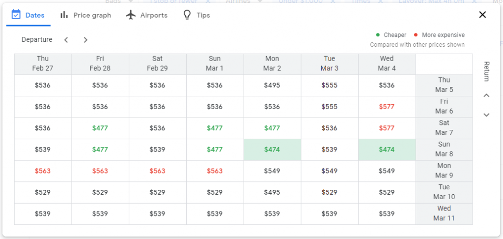 Let's analyze what we see here. On the top row, we have the outbound dates and on the rightmost column, we have the return dates. Our current selection is highlighted in blue and cheaper options are highlighted in different shades of green, the darker the green, the cheaper the option. Looking at this initial view, it seems prices vary depending on the outbound date, but the cheapest date to return on is March 17th at $529 no matter which outbound date I select. But let's go a week earlier to see if there are cheaper options around February 28th! To do that, we just have to click the arrows next to Departure and Return to move the Grid around. Here's what we see when we move it to Feb 28th: