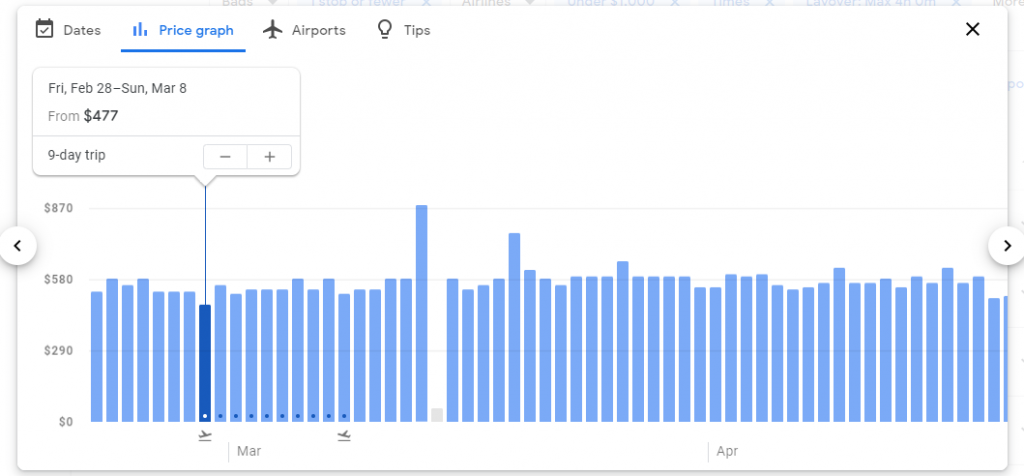The price graph feature on Google Flights used to show you flight prices on a graph